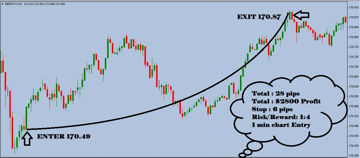 1 minute daily trading system
